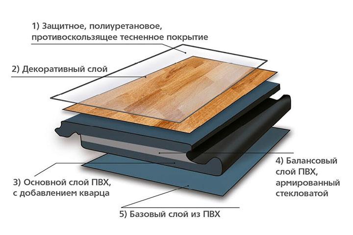 виды виниловой плитки