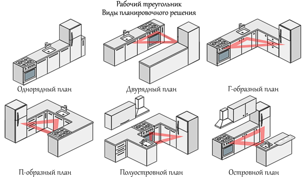 варианты организации мебели