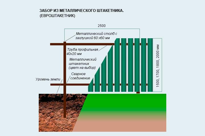 как построить металлический забор